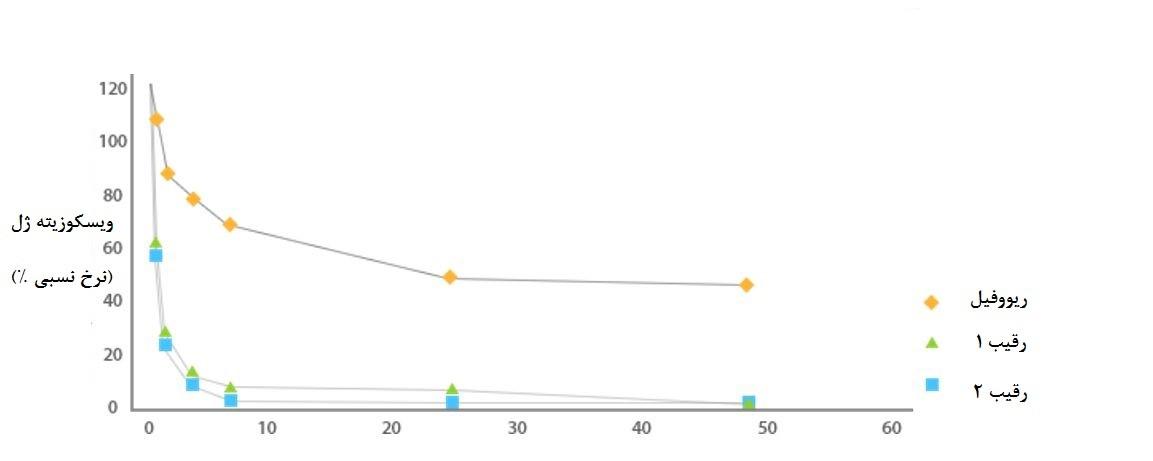 کاهش تجزیه آنزیمی در ژل رووفیل